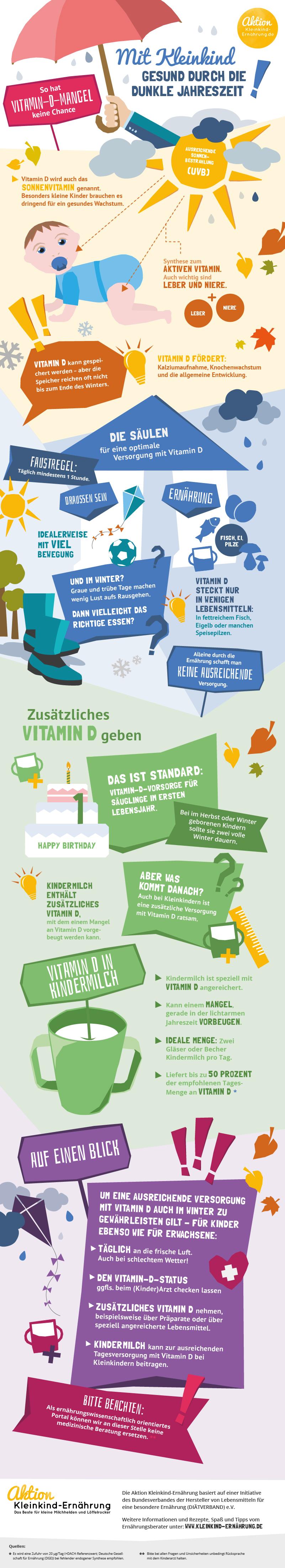 Vitamin D im Winter: Wie beuge ich einem Mangel vor?
