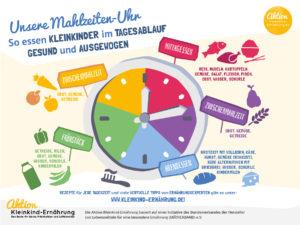 infografik-mahlzeiten-uhr-kleinkind-ernaehrung-72dpi