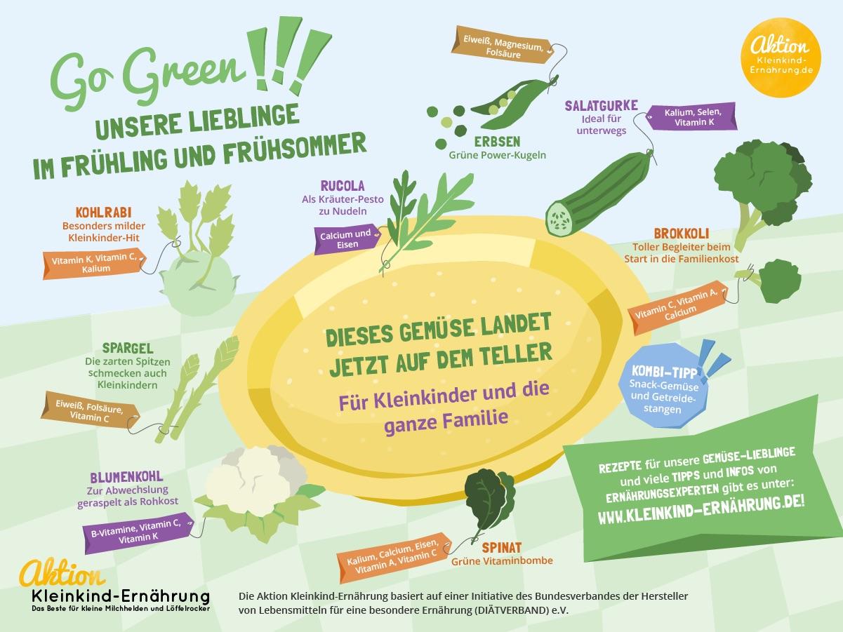 Infografik mit Gemüse im Frühling und Frühsommer