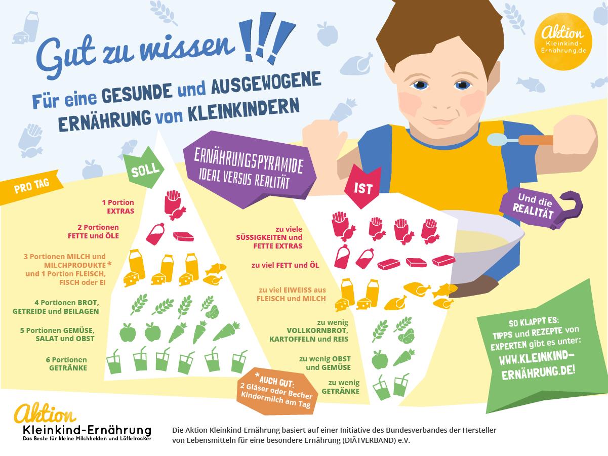 Ernährungspyramide für die Ernährung von Kleinkindern